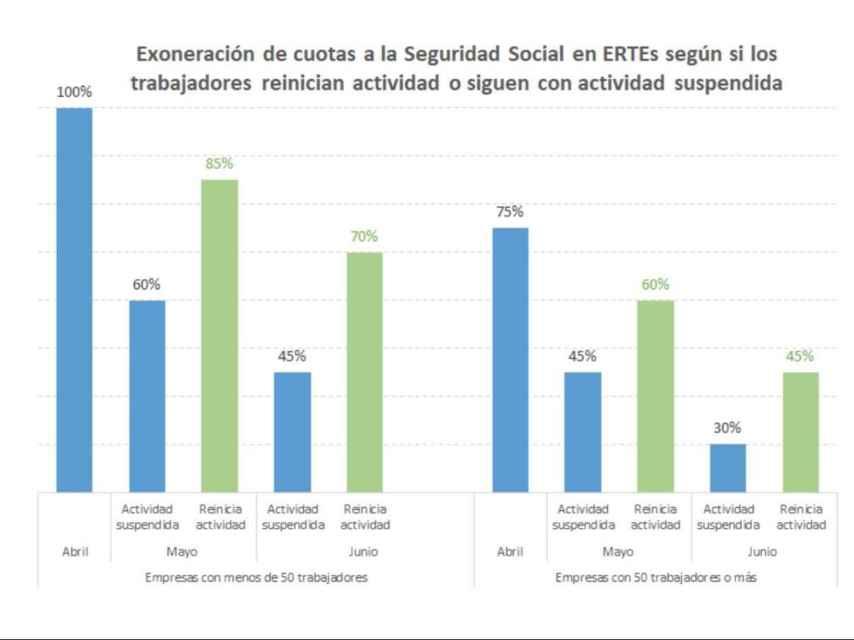 Distribución de las bonificaciones por ERTE (gráfico publicado por el ministro José Luis Escrivá).