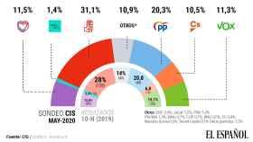 Gráfico de estimación del voto del CIS de mayo.
