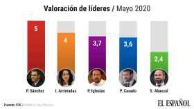 Valoración de líderes en el barómetro del CIS de mayo.