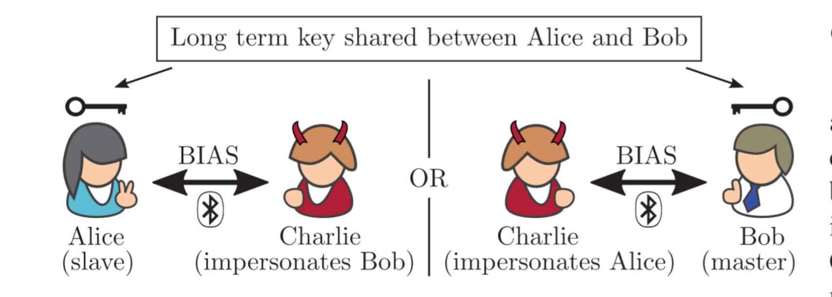 En este ejemplo de BIAS, 'Charlie' puede hacerse pasar por otro y robar datos
