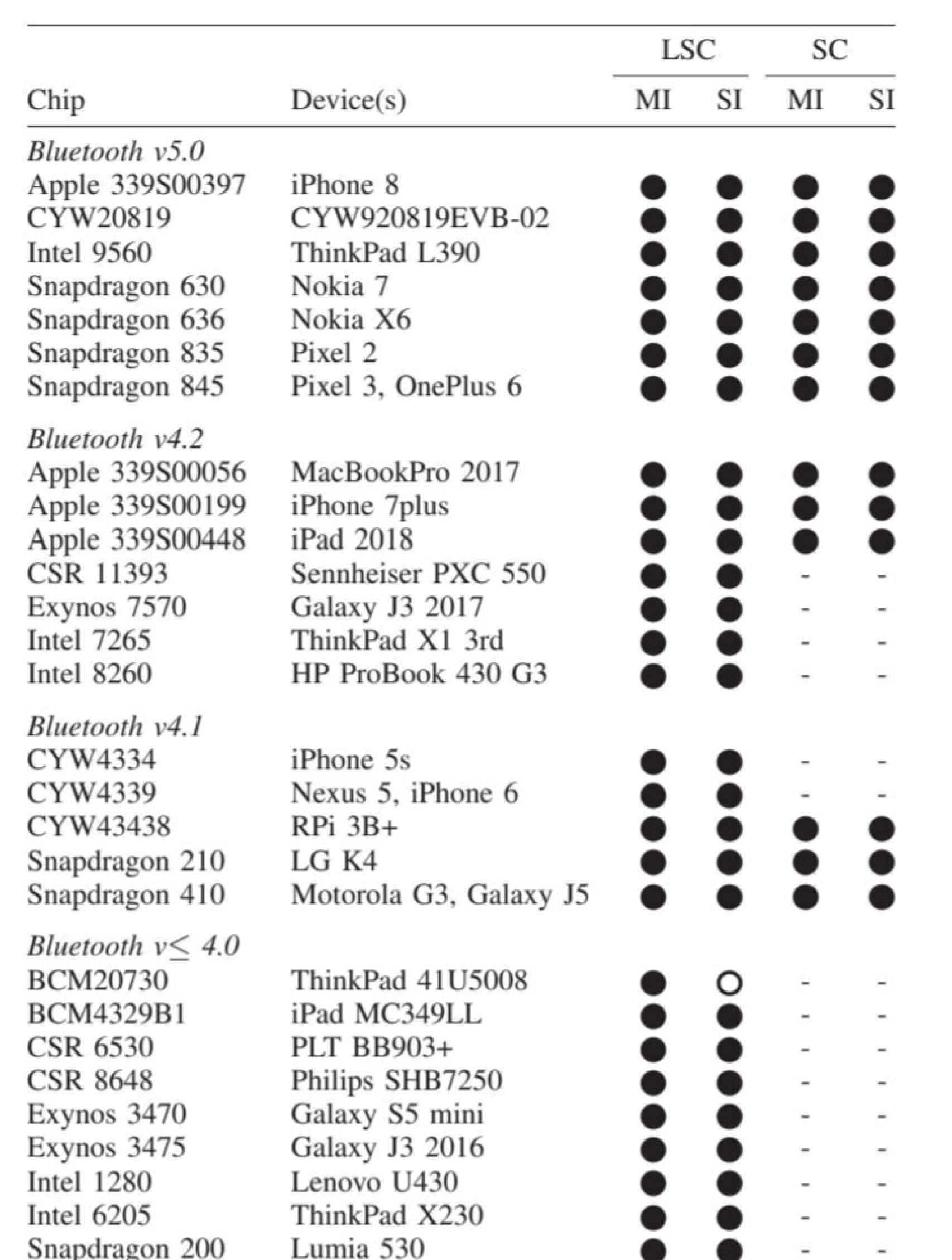 Lista de dispositivos probados con la vulnerabilidad Bluetooth