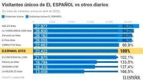 El Español logra 22,4 millones de usuarios y suma diez meses como líder nativo digital.