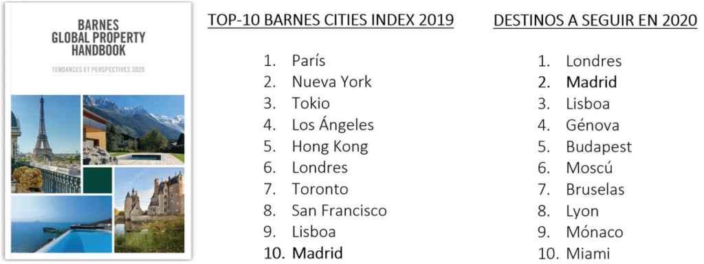 Ciudades más deseadas y destinos a tener en cuenta.