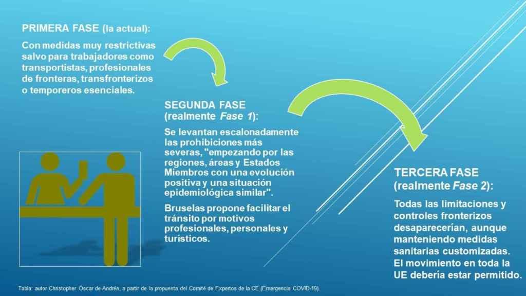 Medidas de aplicación sobre el turismo.