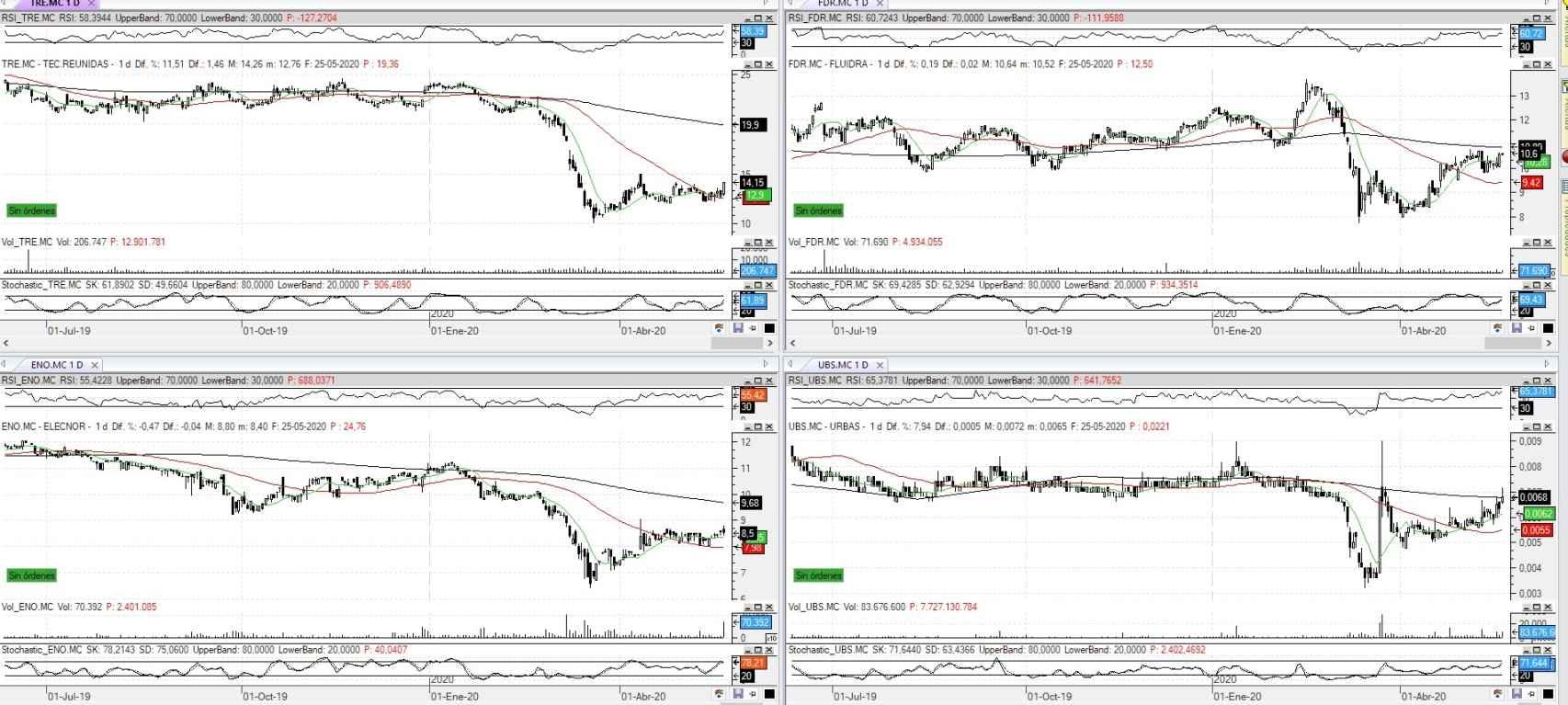 Oportunidades de trading para la sesión de hoy