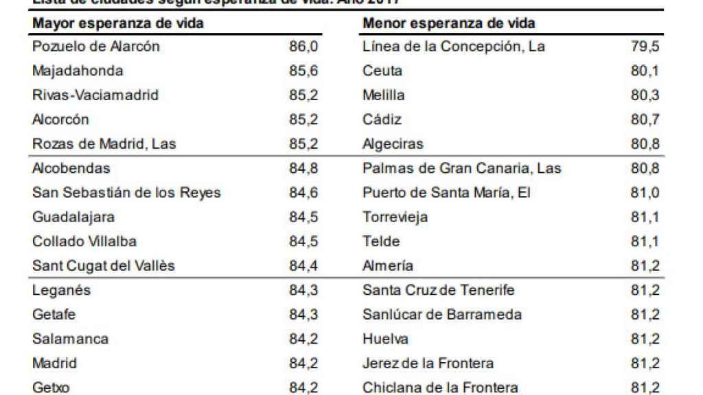 Esperanza de vida en ciudades españolas.