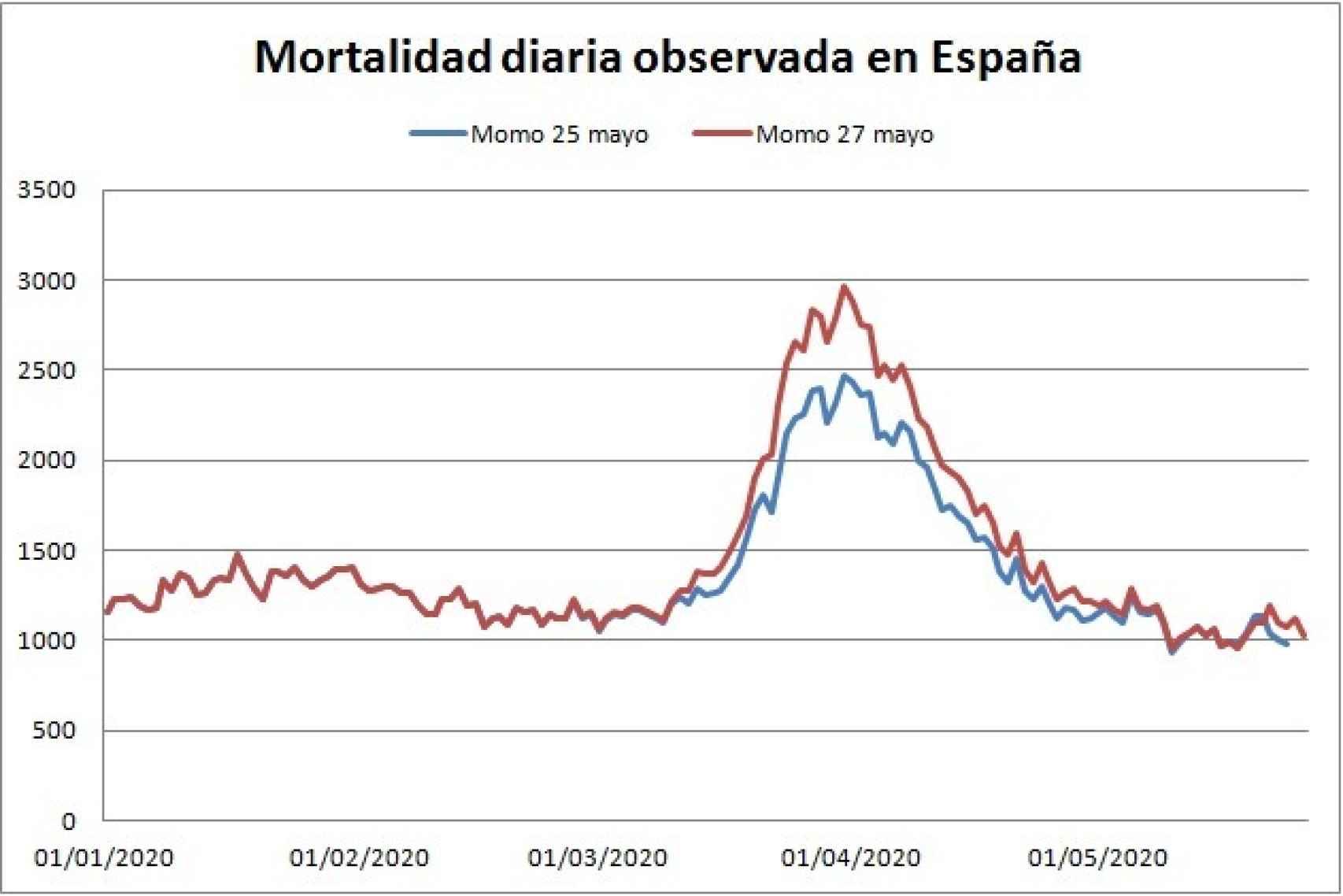 Diferencia entre los datos a nivel nacional a 25 de mayo (línea azul) y los datos tras la última actualización (línea roja).