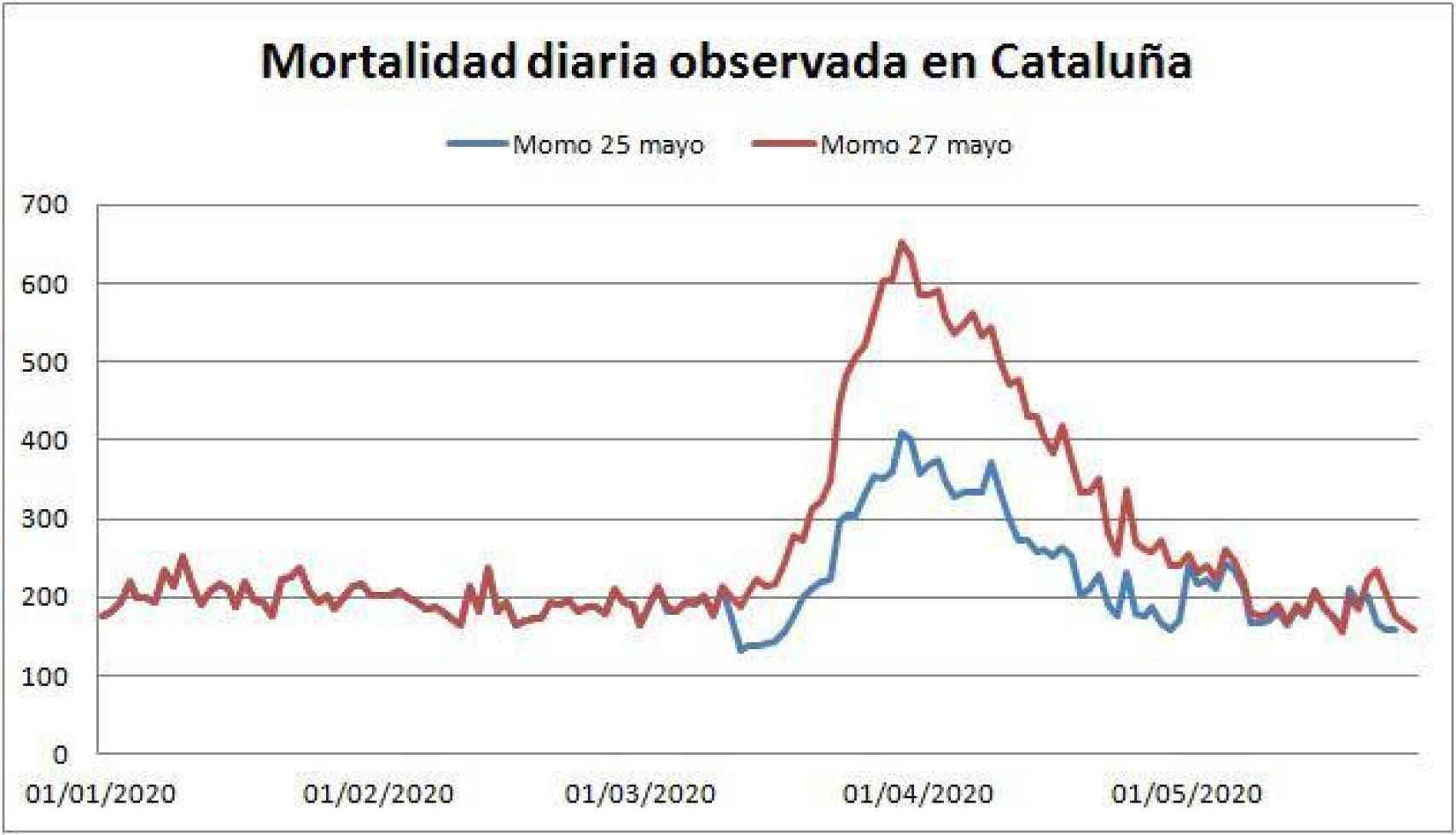 Diferencia entre los datos en Cataluña a 25 de mayo (línea azul) y los datos tras la última actualización (línea roja).