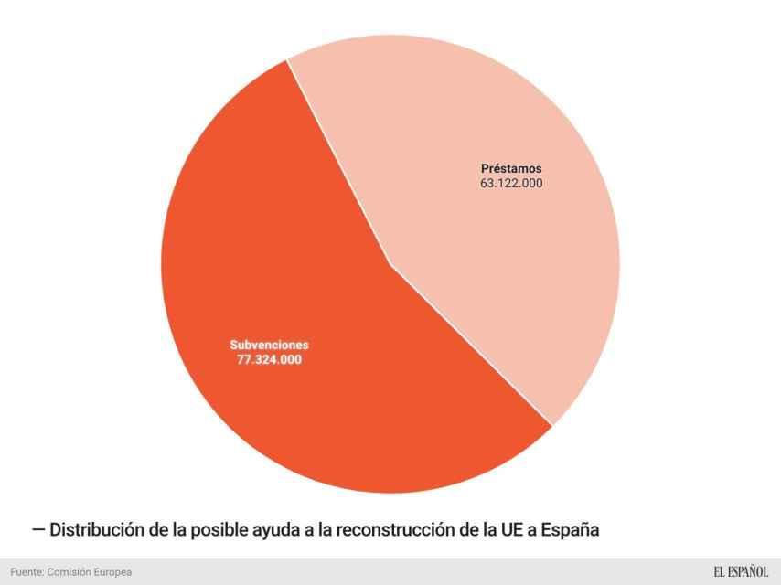 Subvenciones y créditos en la ayuda a la reconstrucción de la UE a España