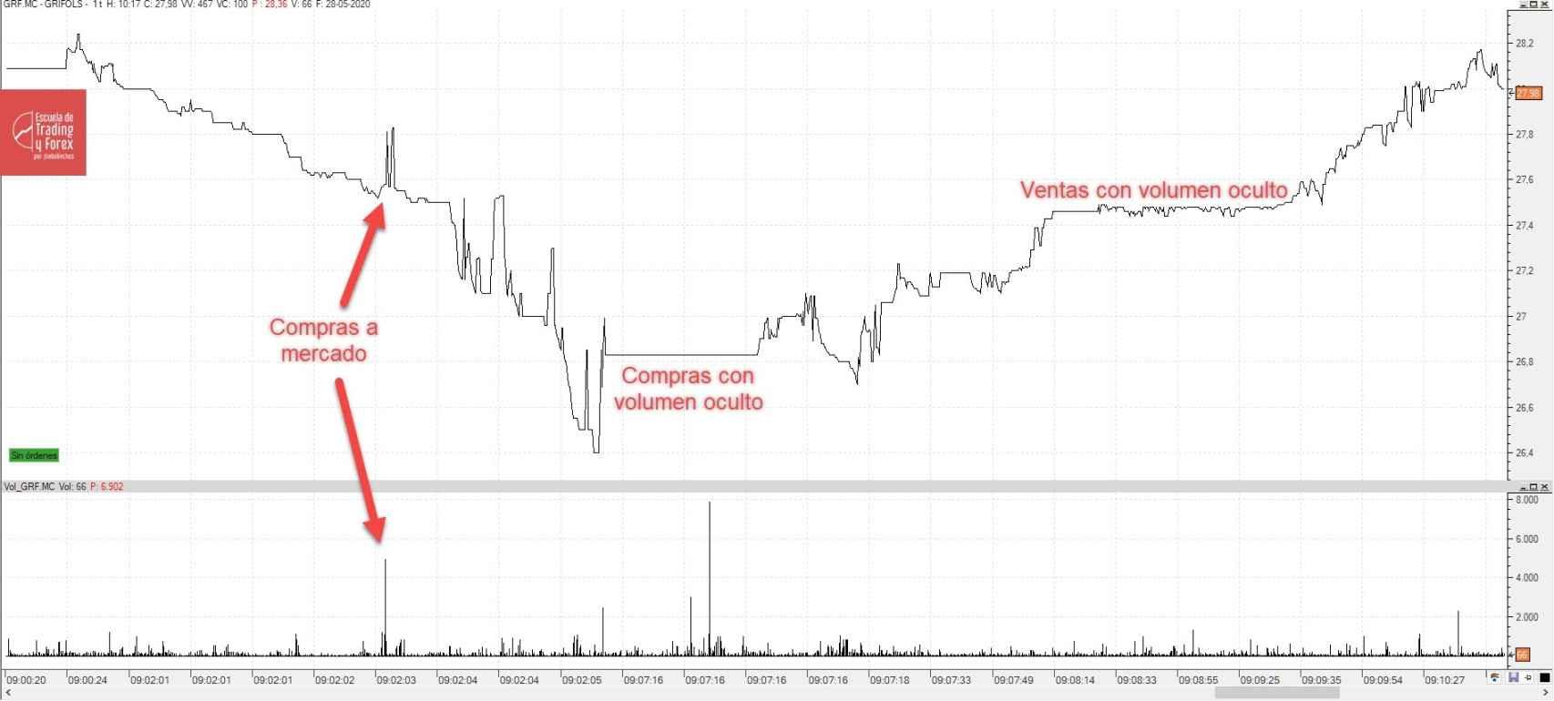 Los cruces de precios en Grifols en los primeros minutos de hoy