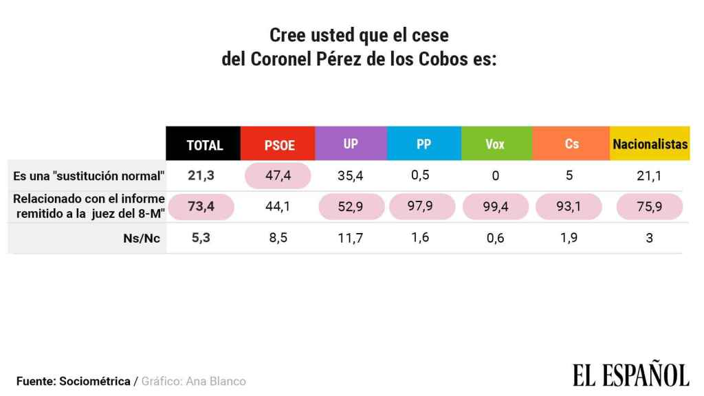 Opinión, por partidos, sobre el cese de Pérez de los Cobos.