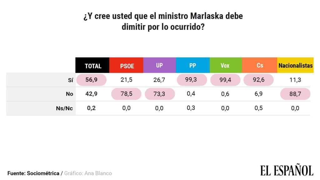 Datos disgregados por partidos sobre la opinión acerca de la dimisión de Marlaska.
