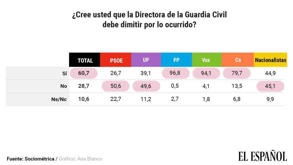 Datos disgregados por partidos sobre la directora de la Guardia Civil.