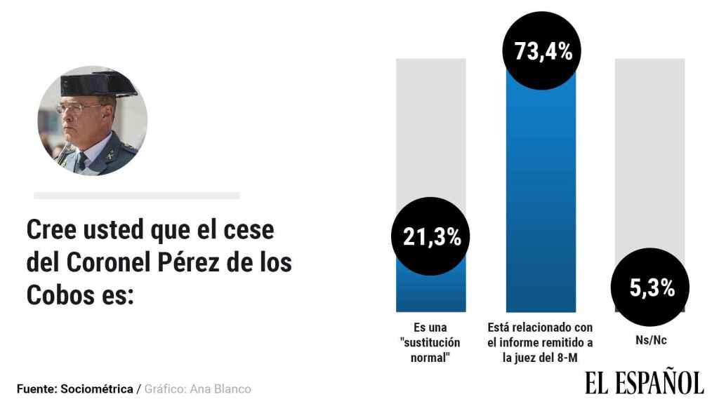 Opinión de los ciudadanos sobre la relación entre el cese de Pérez de los Cobos y el 8-M.
