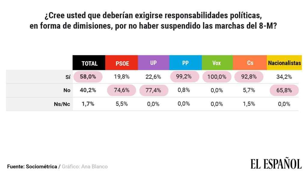 Datos disgregados por partidos sobre las dimisiones políticas.