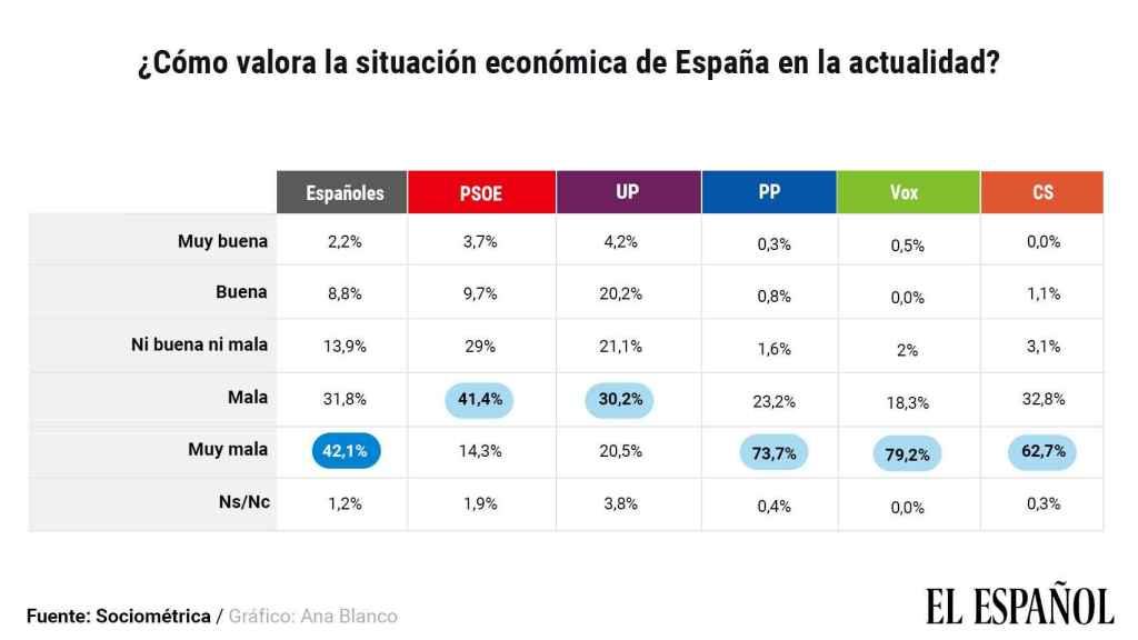 La perspectiva sobre la situación económica en función del voto.