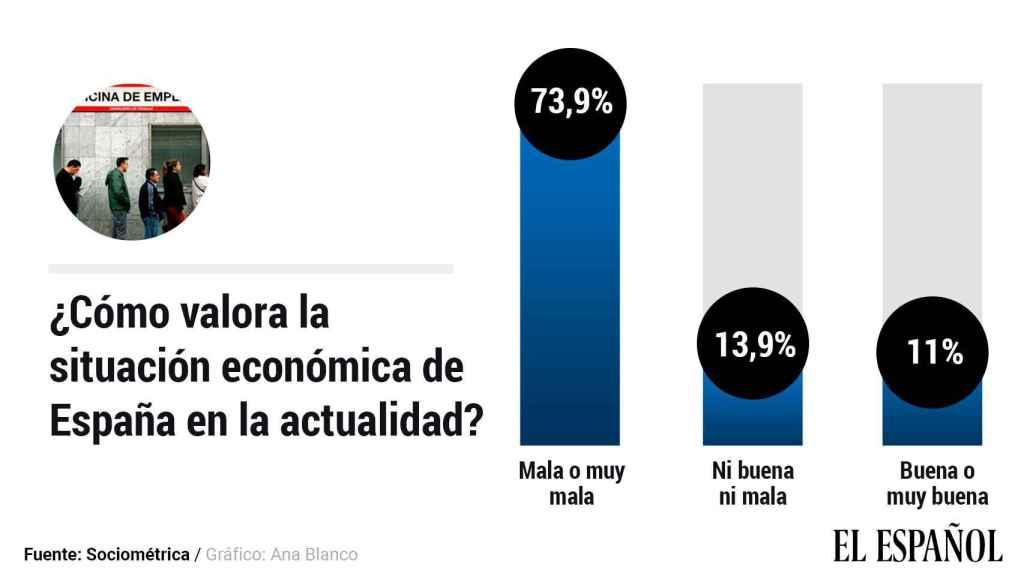 Gráfico del sondeo sobre la percepción de la situación económica.