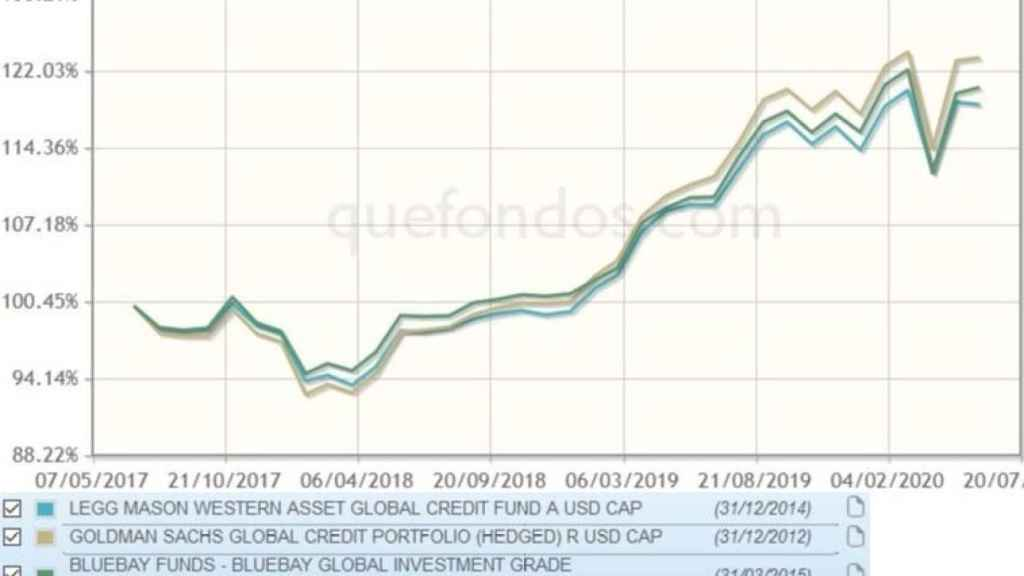 Rentabilidad de los fondos de crédito analizados   VDOS