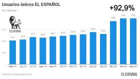 Usuarios únicos de EL ESPAÑOL en los últimos trece meses.