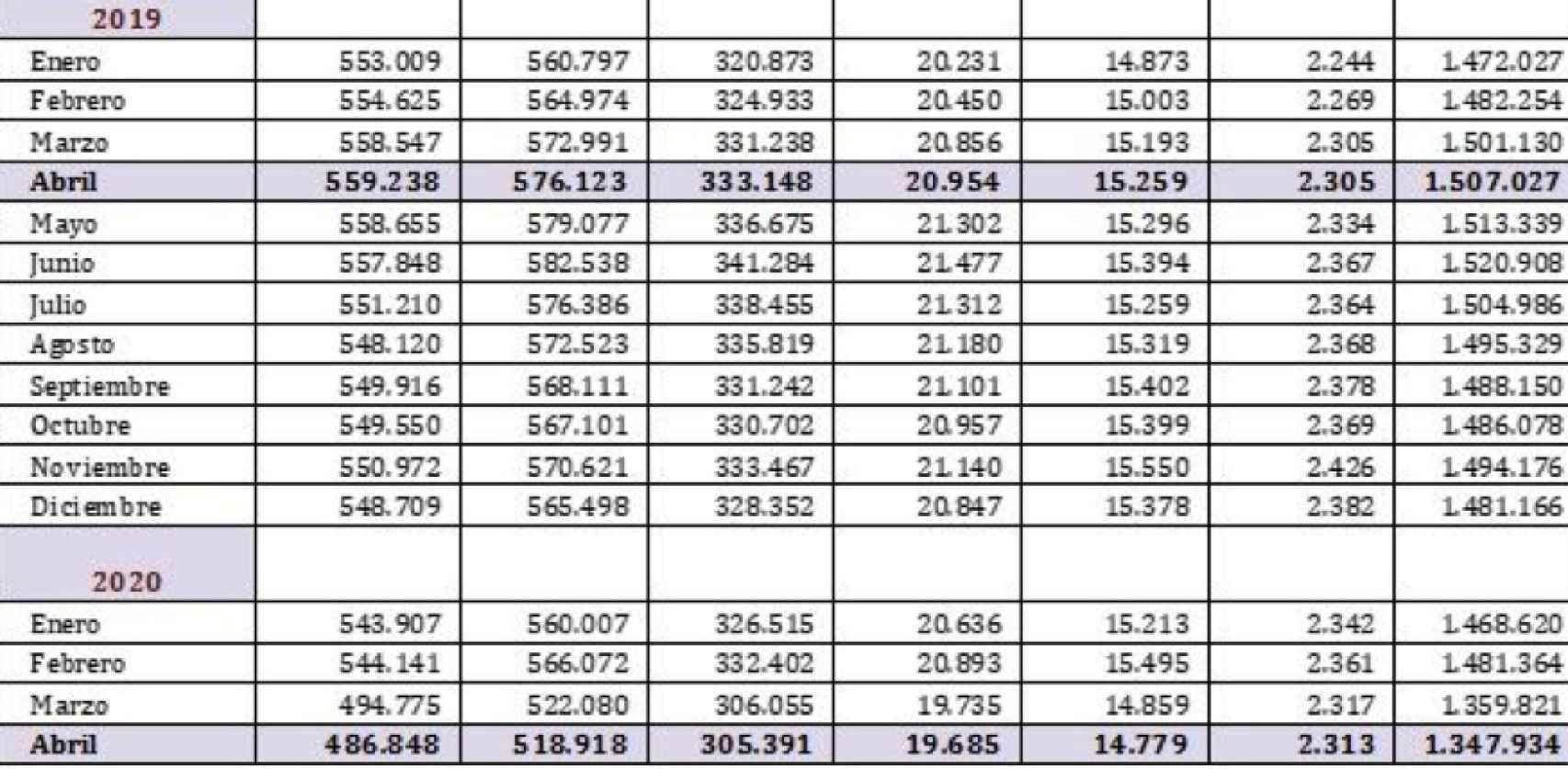 Número de empresas según la AEAT.