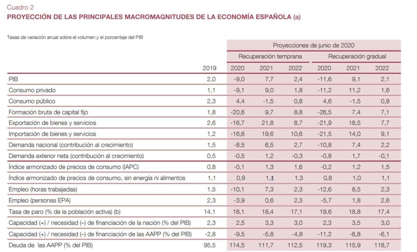 Fuente: Banco de España