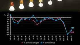 Evolución de la demanda eléctrica nacional en los últimos meses, donde se observa que en mayo repunta tras la histórica caída de abril.