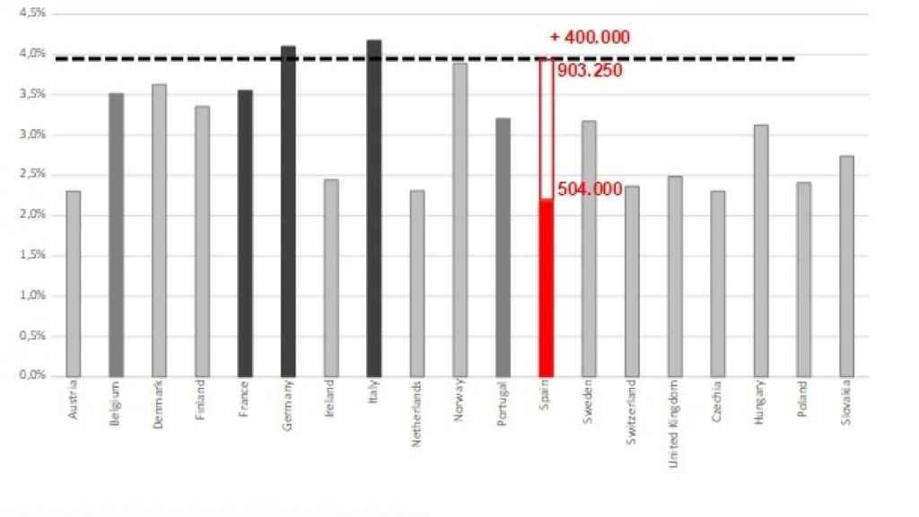 Gráfico rehabilitación viviendas Europa