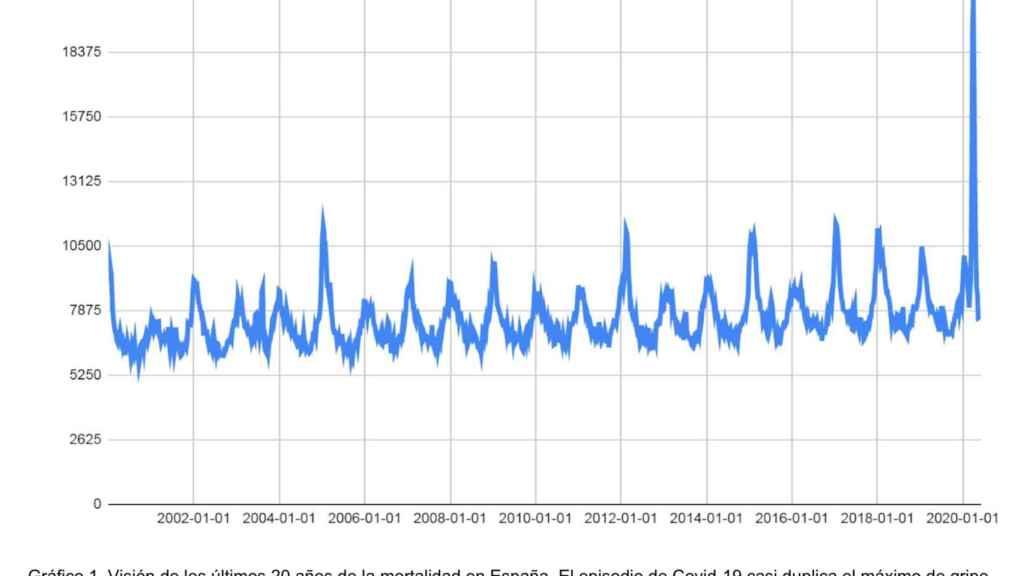 Visión de los últimos 20 años de la mortalidad en España.
