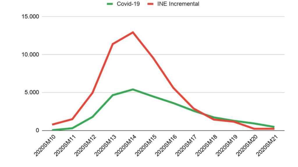 Comparación de muerte incremental INE y muertos oficiales por Covid-19.