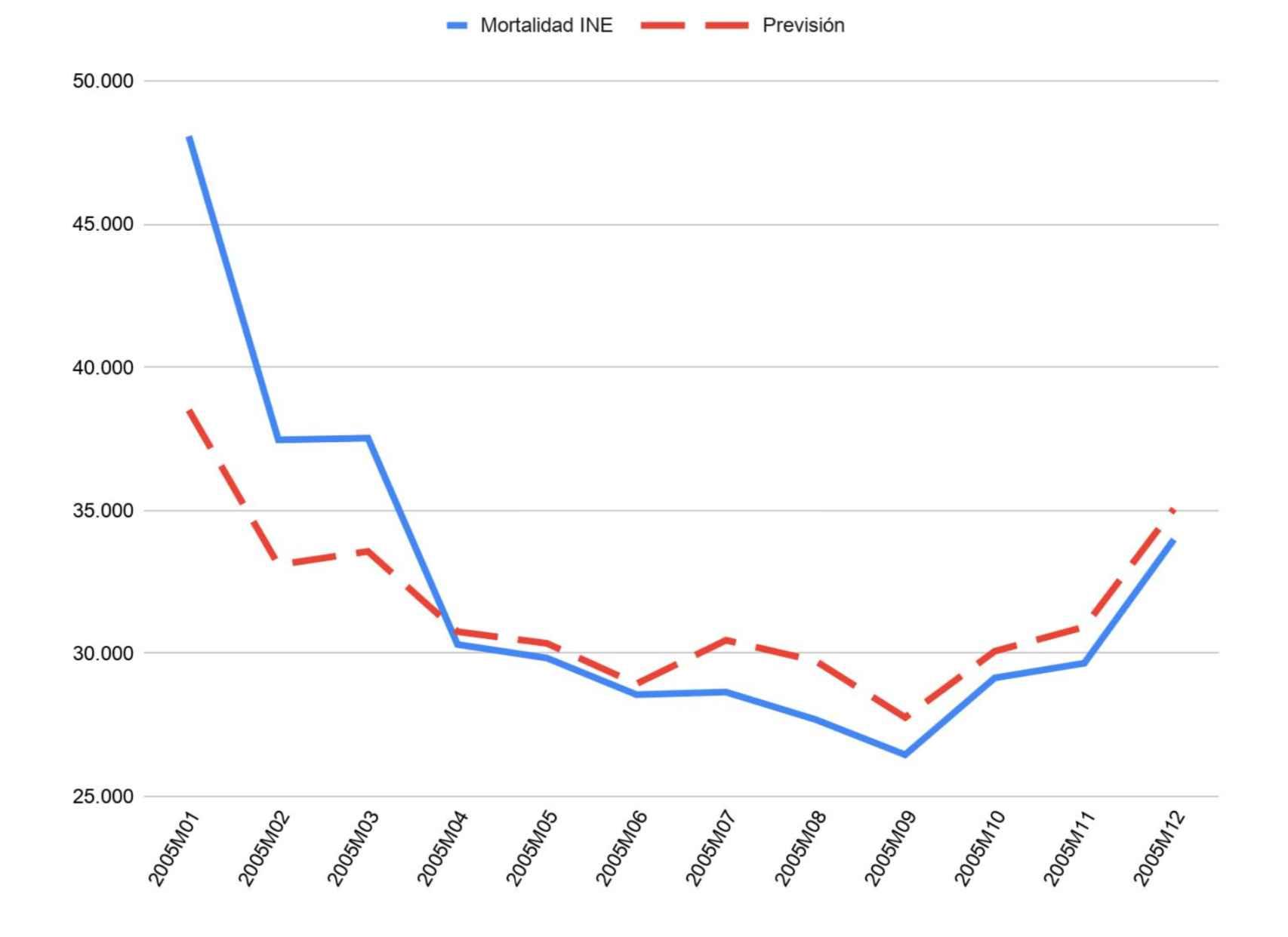 Episodio de gripe común en 2005. Comparación de mortalidad INE y previsión Inverence.