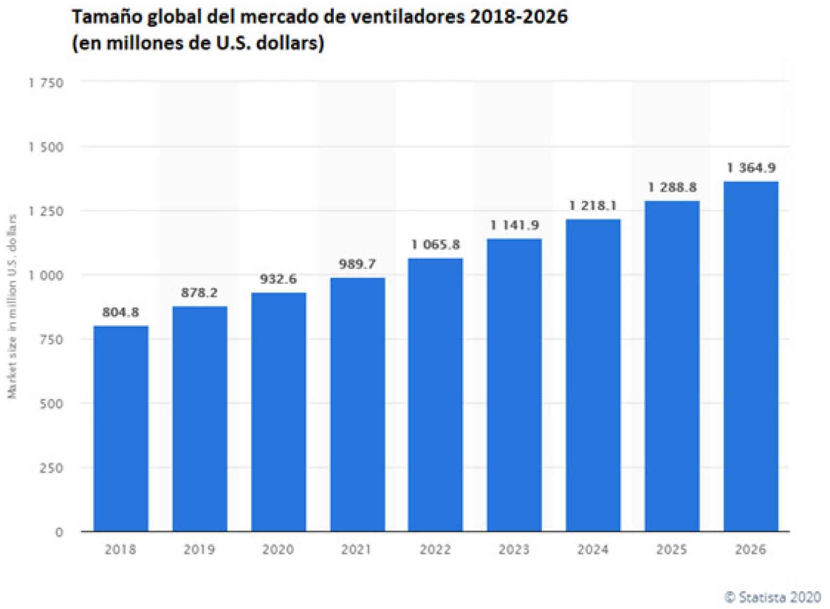 Evolución del mercado mundial de ventiladores.
