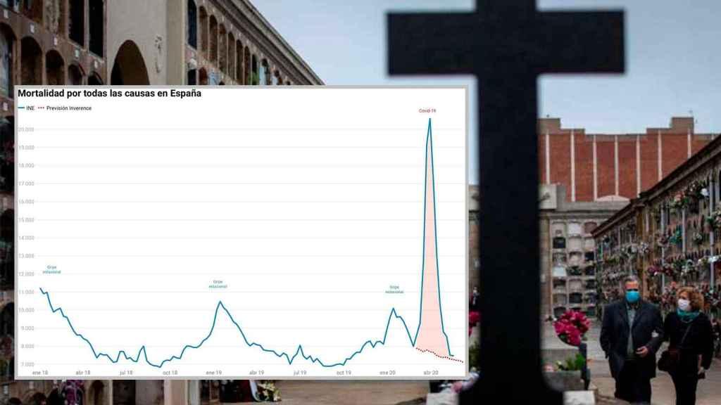 La mortalidad en España, en los últimos tres meses.