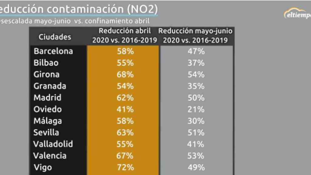 Tabla reducción de la contaminación.