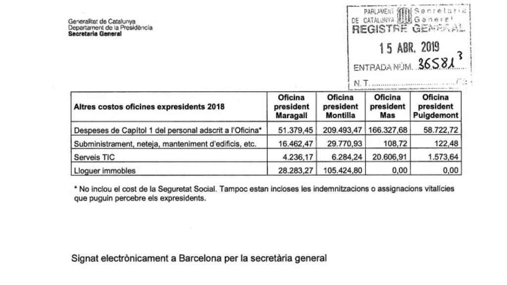 Los gastos de las oficinas de expresidente de la Generalitat.