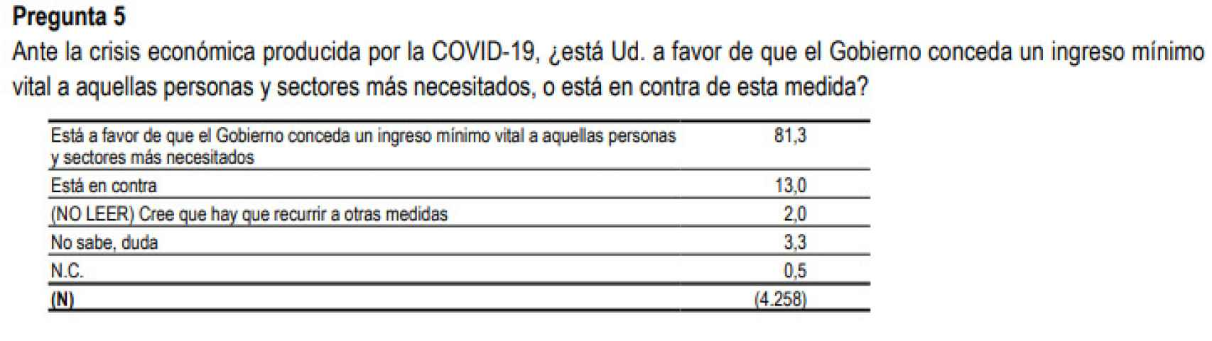 Pregunta número 5 del CIS en el barómetro de junio.