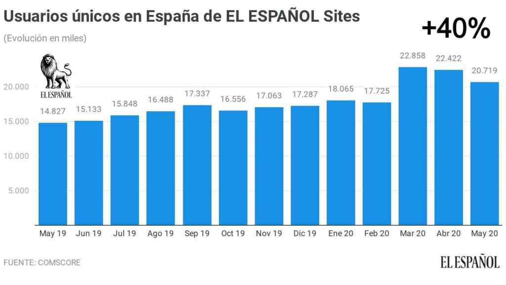Evolución de las audiencias de El Español en los últimos doce meses.