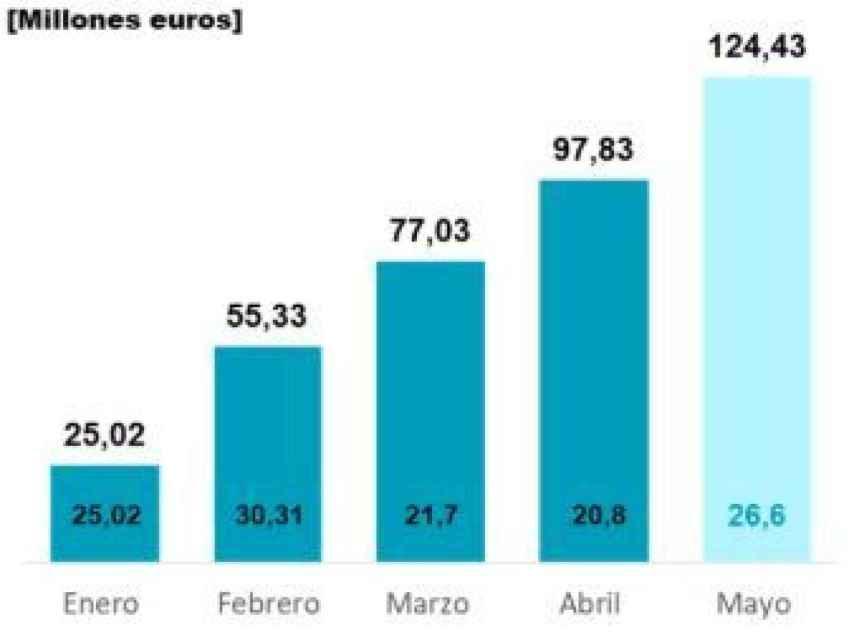 Formalización de hipotecas de EVO en 2020.