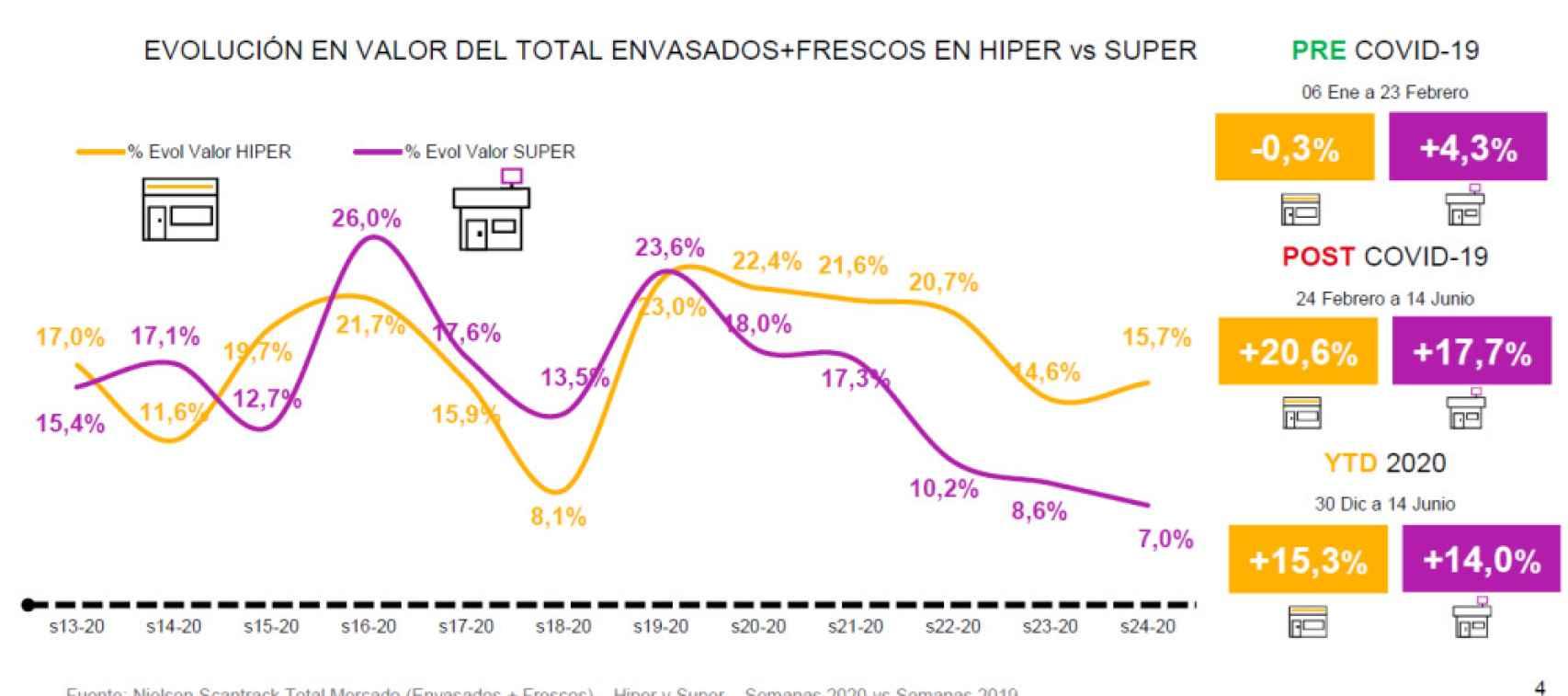 Evolución en valor del total de envasados y frescos en en hiper vs. súper. Fuente: Nielsen.