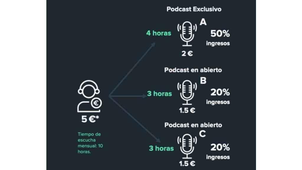 Ganancias de los podcasters con Podimo.