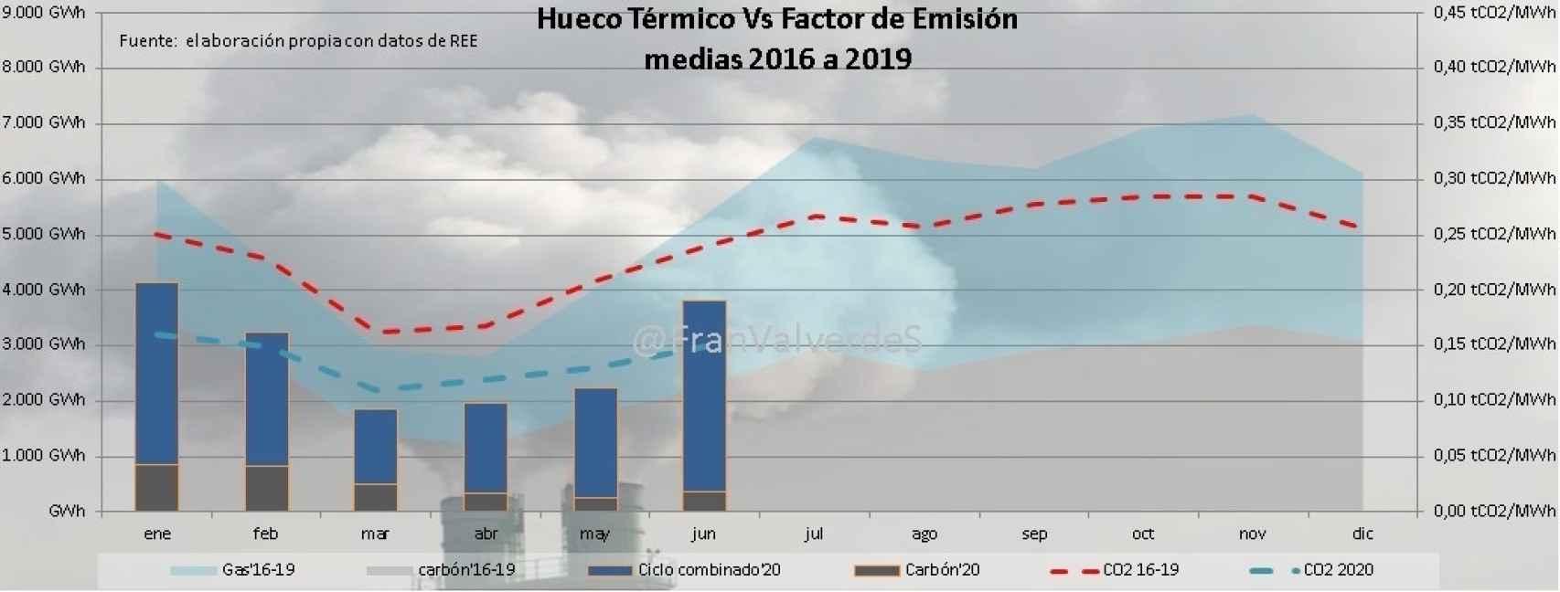 hueco térmico en el mix eléctrico 2016-2019