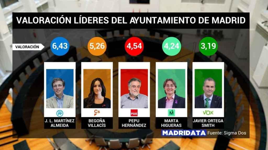 Valoración de los candidatos a la alcaldía de Madrid.