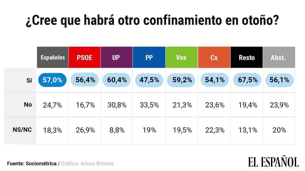 Posibilidad de nuevos confinamientos en otoño según el voto.