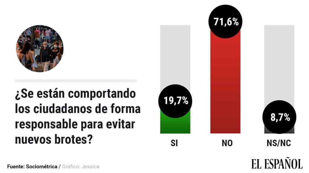 Sondeo sobre si los españoles están siendo responsables en el desconfinamiento.