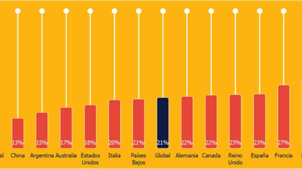 Porcentaje de trabajadores que no se sienten capacitados para trabajar en remoto.