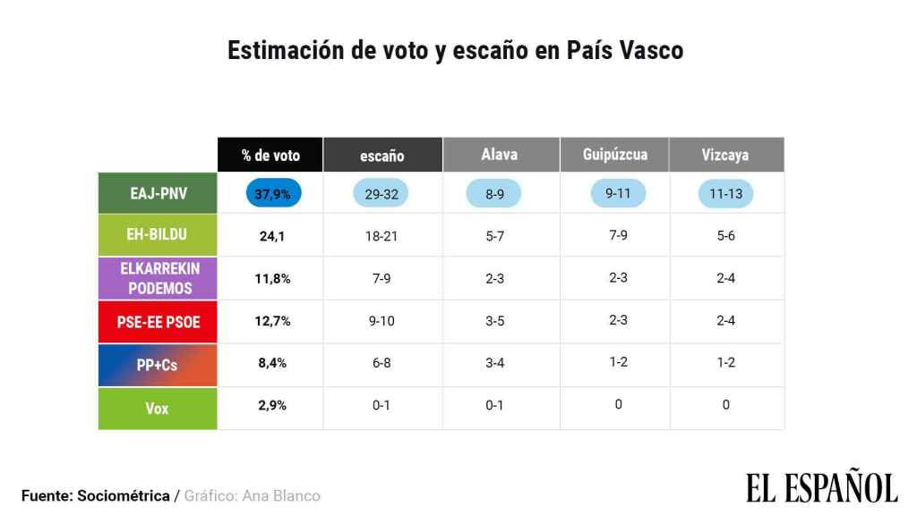 Estimación de voto en el País Vasco.