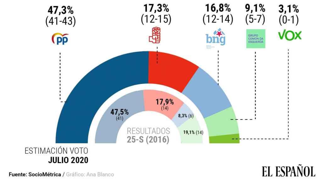 Estimación de voto en las elecciones gallegas de este domingo. Ana Blanco/SocioMétrica