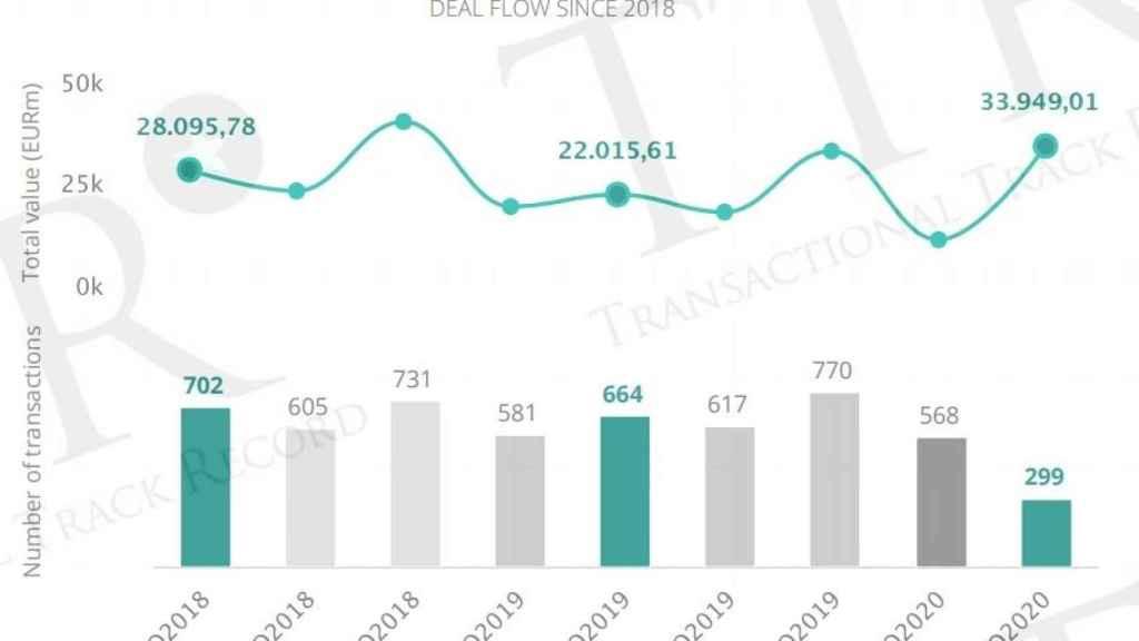 Operaciones del mercado transaccional español entre enero y junio.
