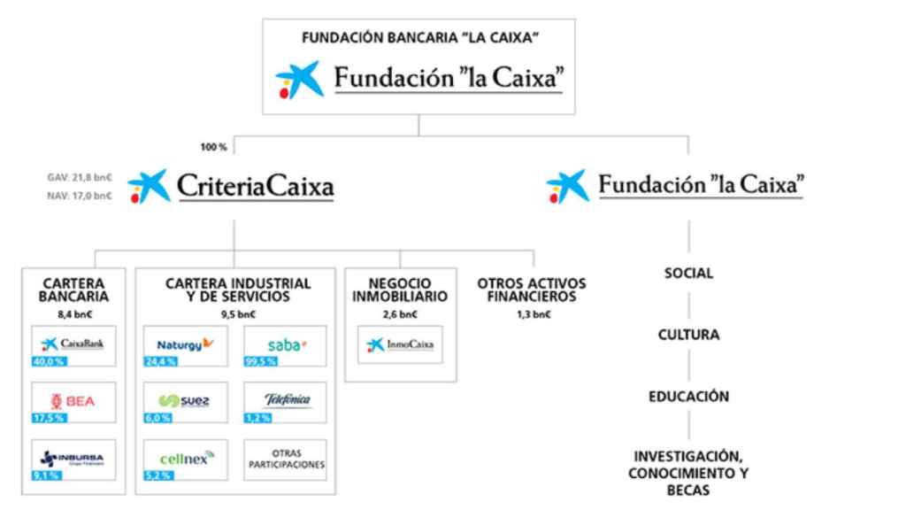 Estructura de participadas de Criteria.