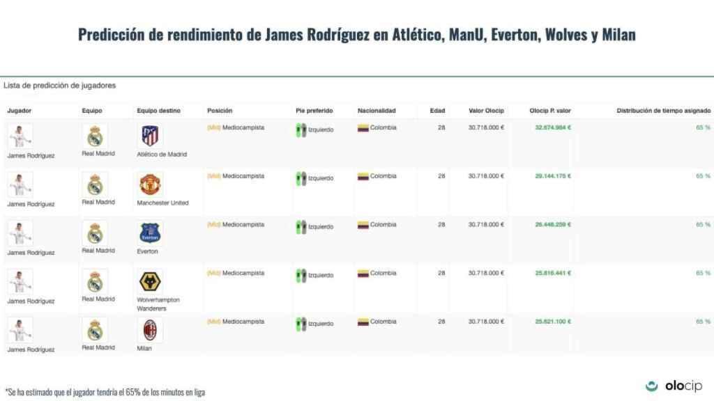 Valor de mercado de James Rodríguez en los cinco equipos según Olocip