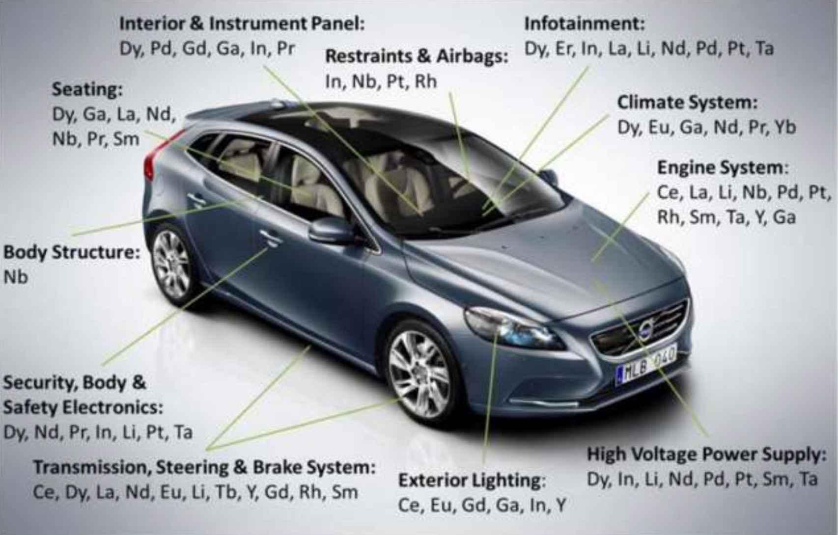 Materias primas minerales que se necesitan para la fabricación de un vehículo eléctrico